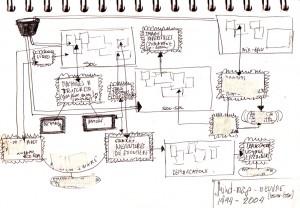 Mind-Map, 1994, schéma extrait du cahier de notes de Pat Badani, 21 X 15 cms.
