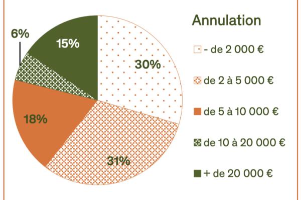 Résultats de l'enquête conduite par le CIPAC entre le 17 mars et le 15 avril 2020, auprès des professionnels du secteur.